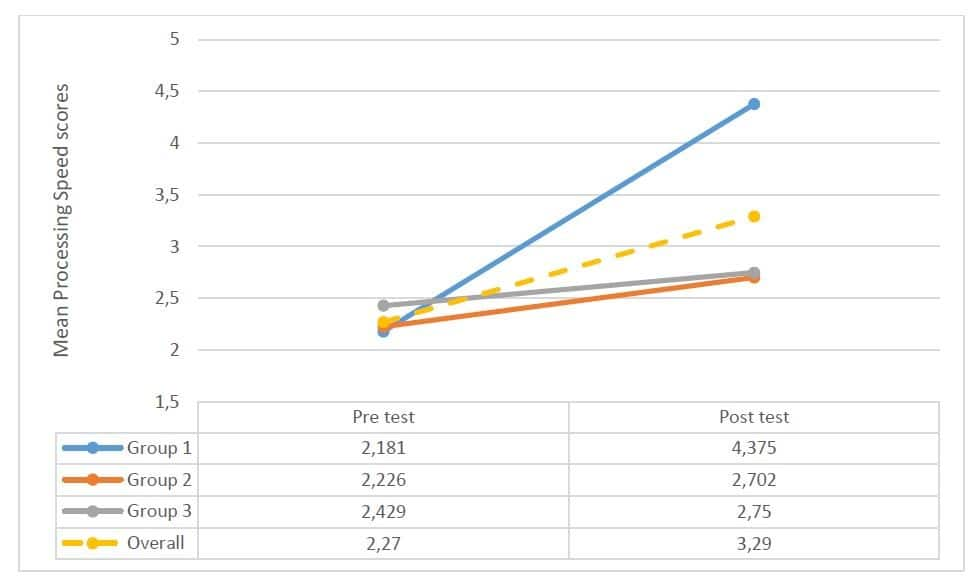 Mean processing speed scores before and after